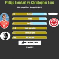 Philipp Lienhart vs Christopher Lenz h2h player stats