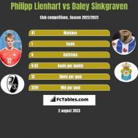 Philipp Lienhart vs Daley Sinkgraven h2h player stats