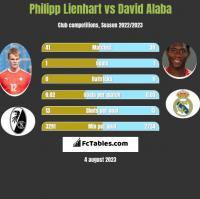 Philipp Lienhart vs David Alaba h2h player stats