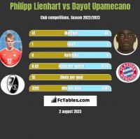 Philipp Lienhart vs Dayot Upamecano h2h player stats