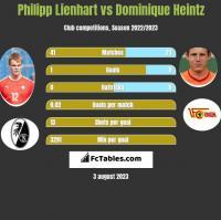 Philipp Lienhart vs Dominique Heintz h2h player stats