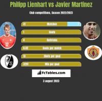 Philipp Lienhart vs Javier Martinez h2h player stats