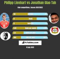 Philipp Lienhart vs Jonathan Glao Tah h2h player stats