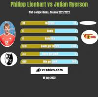 Philipp Lienhart vs Julian Ryerson h2h player stats