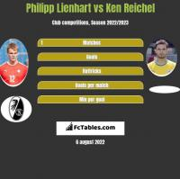 Philipp Lienhart vs Ken Reichel h2h player stats
