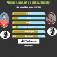 Philipp Lienhart vs Lukas Kuebler h2h player stats