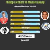 Philipp Lienhart vs Manuel Akanji h2h player stats