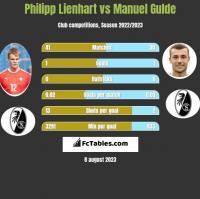 Philipp Lienhart vs Manuel Gulde h2h player stats
