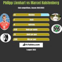 Philipp Lienhart vs Marcel Halstenberg h2h player stats