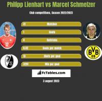 Philipp Lienhart vs Marcel Schmelzer h2h player stats