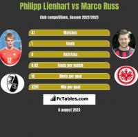 Philipp Lienhart vs Marco Russ h2h player stats