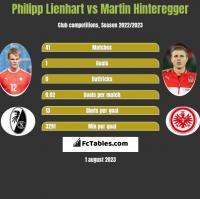 Philipp Lienhart vs Martin Hinteregger h2h player stats