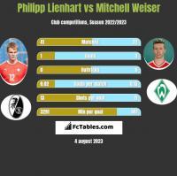 Philipp Lienhart vs Mitchell Weiser h2h player stats