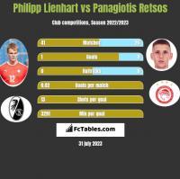 Philipp Lienhart vs Panagiotis Retsos h2h player stats