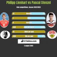 Philipp Lienhart vs Pascal Stenzel h2h player stats