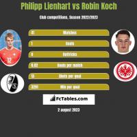 Philipp Lienhart vs Robin Koch h2h player stats