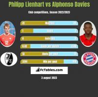 Philipp Lienhart vs Alphonso Davies h2h player stats