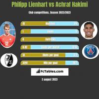 Philipp Lienhart vs Achraf Hakimi h2h player stats