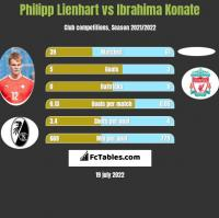Philipp Lienhart vs Ibrahima Konate h2h player stats