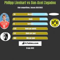Philipp Lienhart vs Dan-Axel Zagadou h2h player stats