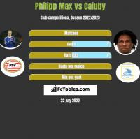 Philipp Max vs Caiuby h2h player stats