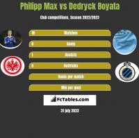 Philipp Max vs Dedryck Boyata h2h player stats