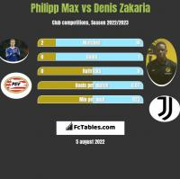 Philipp Max vs Denis Zakaria h2h player stats