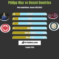 Philipp Max vs Denzel Dumfries h2h player stats