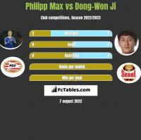 Philipp Max vs Dong-Won Ji h2h player stats
