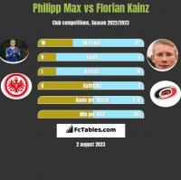 Philipp Max vs Florian Kainz h2h player stats