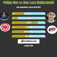 Philipp Max vs Gian-Luca Waldschmidt h2h player stats