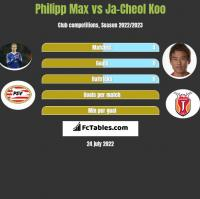 Philipp Max vs Ja-Cheol Koo h2h player stats