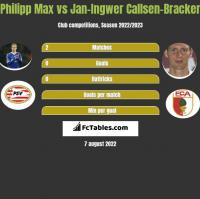 Philipp Max vs Jan-Ingwer Callsen-Bracker h2h player stats