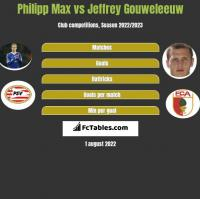 Philipp Max vs Jeffrey Gouweleeuw h2h player stats