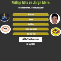 Philipp Max vs Jorge Mere h2h player stats