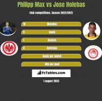 Philipp Max vs Jose Holebas h2h player stats