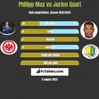 Philipp Max vs Jurien Gaari h2h player stats