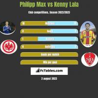 Philipp Max vs Kenny Lala h2h player stats