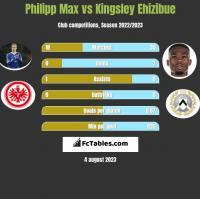 Philipp Max vs Kingsley Ehizibue h2h player stats