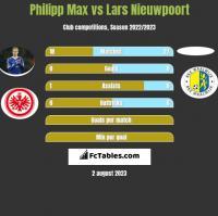 Philipp Max vs Lars Nieuwpoort h2h player stats