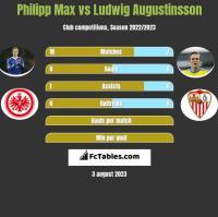 Philipp Max vs Ludwig Augustinsson h2h player stats