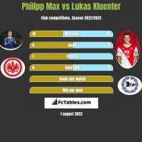 Philipp Max vs Lukas Kluenter h2h player stats