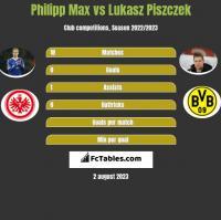 Philipp Max vs Łukasz Piszczek h2h player stats