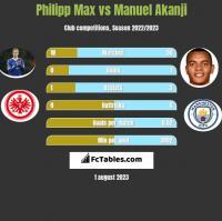 Philipp Max vs Manuel Akanji h2h player stats