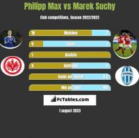 Philipp Max vs Marek Suchy h2h player stats