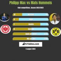 Philipp Max vs Mats Hummels h2h player stats