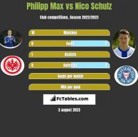 Philipp Max vs Nico Schulz h2h player stats
