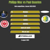 Philipp Max vs Paul Quasten h2h player stats