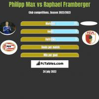 Philipp Max vs Raphael Framberger h2h player stats