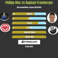 Philipp Max vs Raphael Framberger h2h player stats